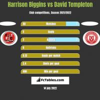 Harrison Biggins vs David Templeton h2h player stats