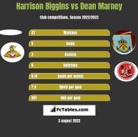 Harrison Biggins vs Dean Marney h2h player stats