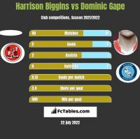 Harrison Biggins vs Dominic Gape h2h player stats