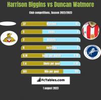 Harrison Biggins vs Duncan Watmore h2h player stats