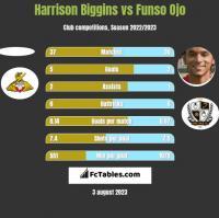 Harrison Biggins vs Funso Ojo h2h player stats