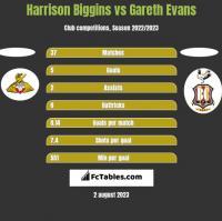 Harrison Biggins vs Gareth Evans h2h player stats