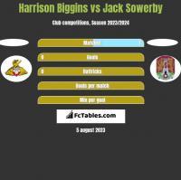 Harrison Biggins vs Jack Sowerby h2h player stats