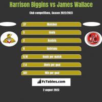 Harrison Biggins vs James Wallace h2h player stats