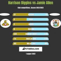Harrison Biggins vs Jamie Allen h2h player stats