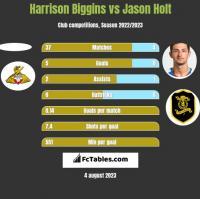 Harrison Biggins vs Jason Holt h2h player stats