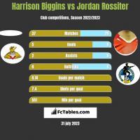 Harrison Biggins vs Jordan Rossiter h2h player stats
