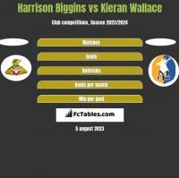Harrison Biggins vs Kieran Wallace h2h player stats