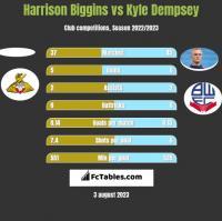 Harrison Biggins vs Kyle Dempsey h2h player stats