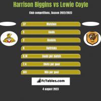 Harrison Biggins vs Lewie Coyle h2h player stats