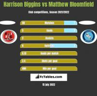 Harrison Biggins vs Matthew Bloomfield h2h player stats
