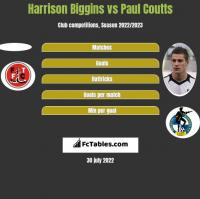 Harrison Biggins vs Paul Coutts h2h player stats