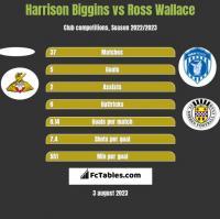 Harrison Biggins vs Ross Wallace h2h player stats