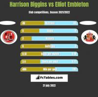 Harrison Biggins vs Elliot Embleton h2h player stats