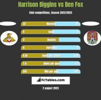 Harrison Biggins vs Ben Fox h2h player stats