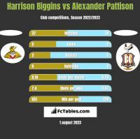 Harrison Biggins vs Alexander Pattison h2h player stats