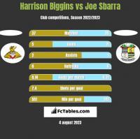 Harrison Biggins vs Joe Sbarra h2h player stats