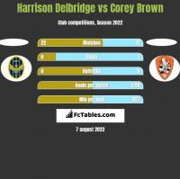 Harrison Delbridge vs Corey Brown h2h player stats