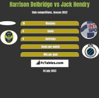Harrison Delbridge vs Jack Hendry h2h player stats