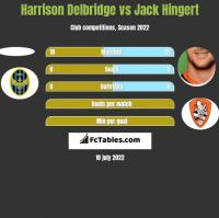Harrison Delbridge vs Jack Hingert h2h player stats