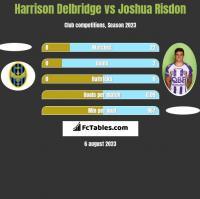 Harrison Delbridge vs Joshua Risdon h2h player stats
