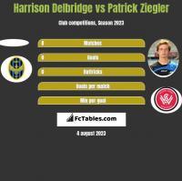 Harrison Delbridge vs Patrick Ziegler h2h player stats
