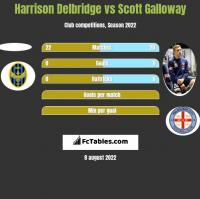 Harrison Delbridge vs Scott Galloway h2h player stats