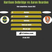 Harrison Delbridge vs Aaron Reardon h2h player stats