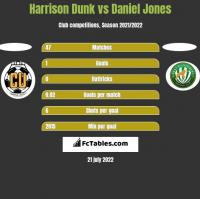 Harrison Dunk vs Daniel Jones h2h player stats
