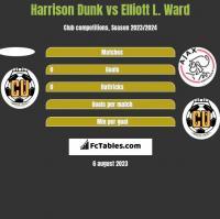 Harrison Dunk vs Elliott L. Ward h2h player stats