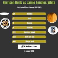Harrison Dunk vs Jamie Sendles-White h2h player stats