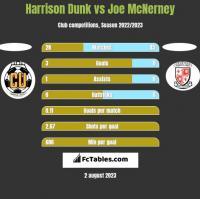 Harrison Dunk vs Joe McNerney h2h player stats