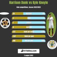Harrison Dunk vs Kyle Knoyle h2h player stats