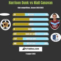 Harrison Dunk vs Niall Canavan h2h player stats