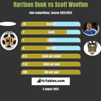 Harrison Dunk vs Scott Wootton h2h player stats