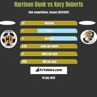 Harrison Dunk vs Kory Roberts h2h player stats