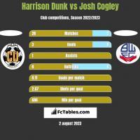 Harrison Dunk vs Josh Cogley h2h player stats