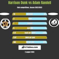 Harrison Dunk vs Adam Randell h2h player stats