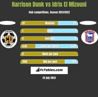 Harrison Dunk vs Idris El Mizouni h2h player stats