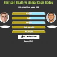 Harrison Heath vs Anibal Cesis Godoy h2h player stats