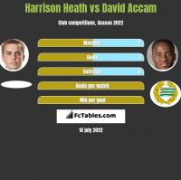 Harrison Heath vs David Accam h2h player stats