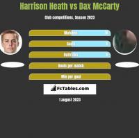 Harrison Heath vs Dax McCarty h2h player stats