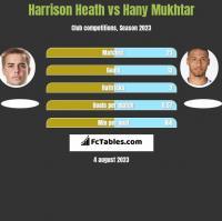 Harrison Heath vs Hany Mukhtar h2h player stats