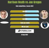 Harrison Heath vs Jan Gregus h2h player stats