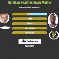 Harrison Heath vs Kevin Molino h2h player stats