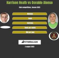 Harrison Heath vs Osvaldo Alonso h2h player stats