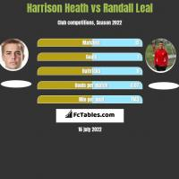 Harrison Heath vs Randall Leal h2h player stats