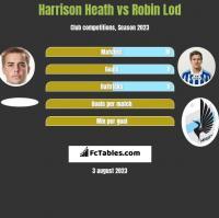 Harrison Heath vs Robin Lod h2h player stats