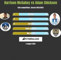 Harrison McGahey vs Adam Chicksen h2h player stats