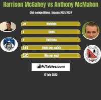 Harrison McGahey vs Anthony McMahon h2h player stats